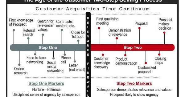 Are You Practicing The Age Of The Customer Prospecting Rules