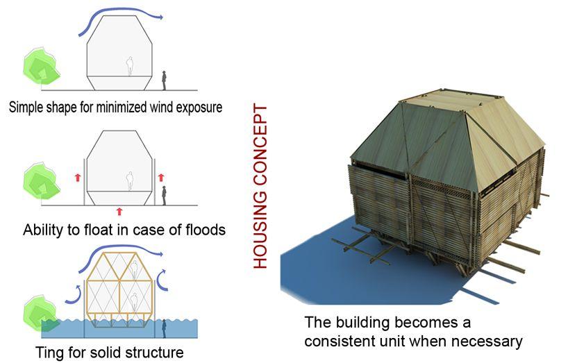 vietnam wohnbauprojekt hp architekten hochwassergefärdete regionen