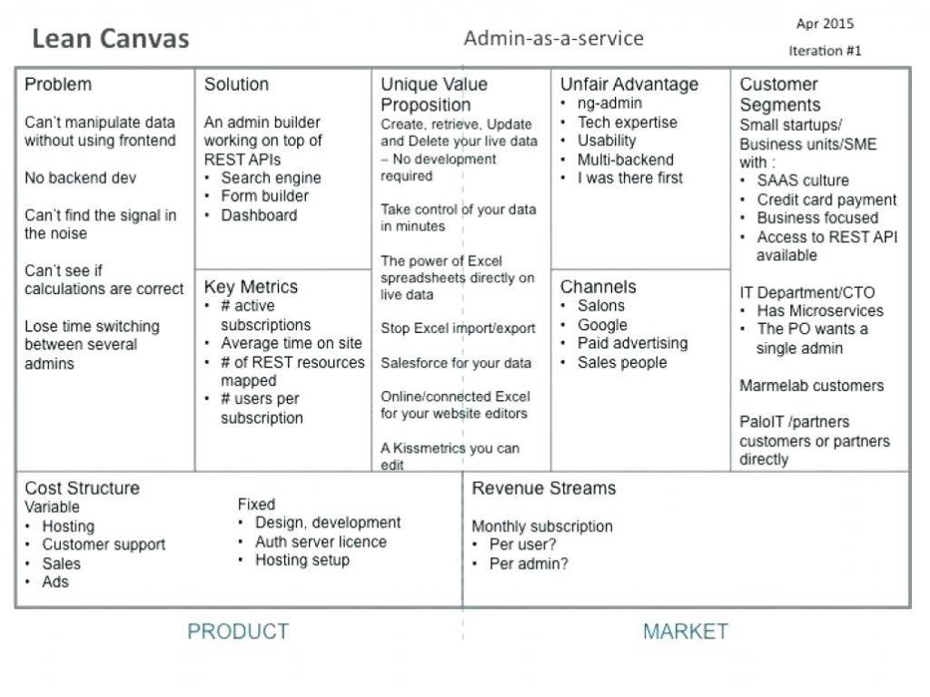Lean Business Plan Plans Pdf Startup Example Sba Template