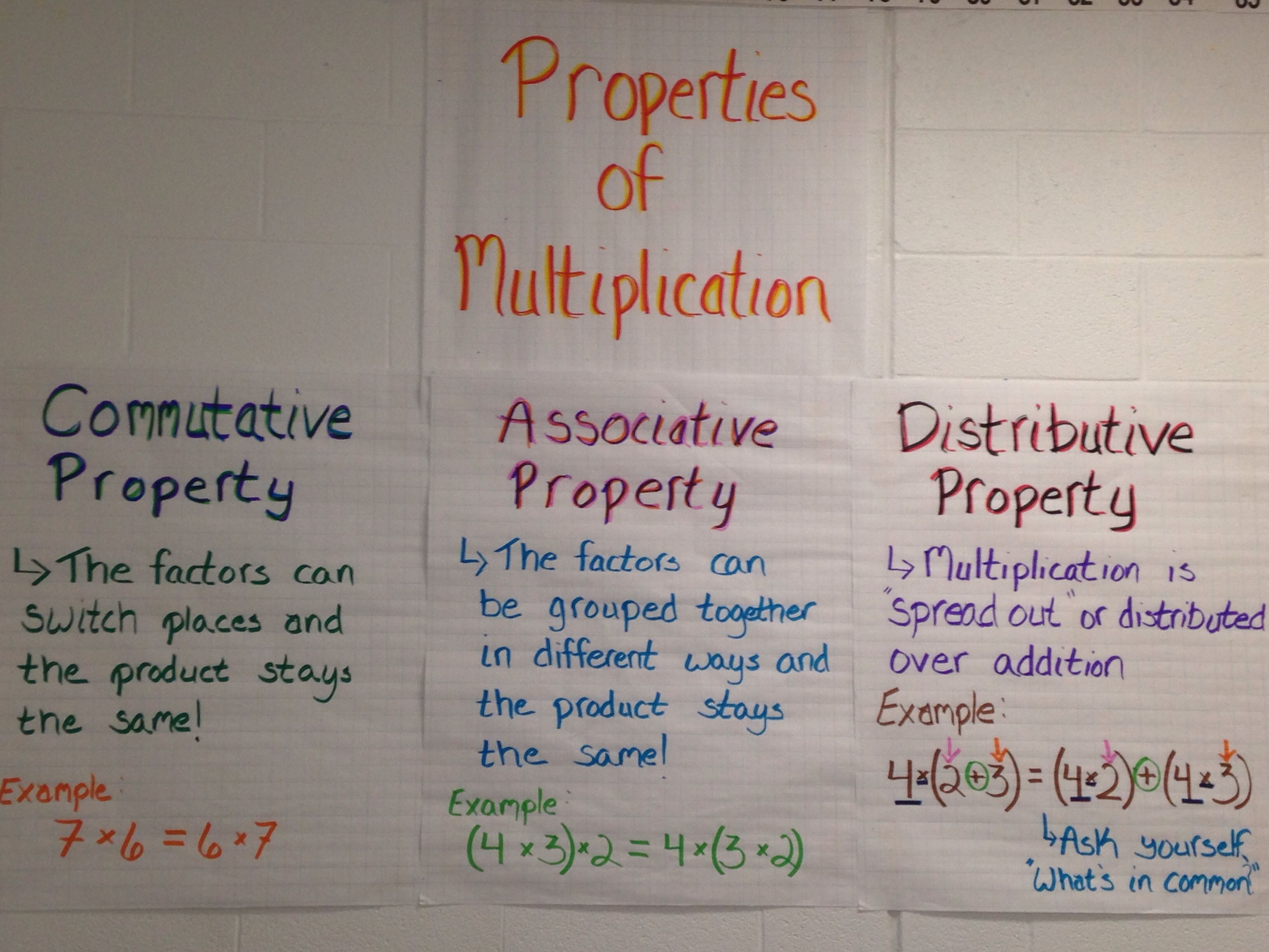 Properties Of Multiplication Anchor Charts