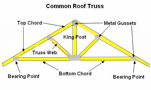 Types Of Prefab Roof Trusses Roof Trusses Roof Truss Design Timber Roof