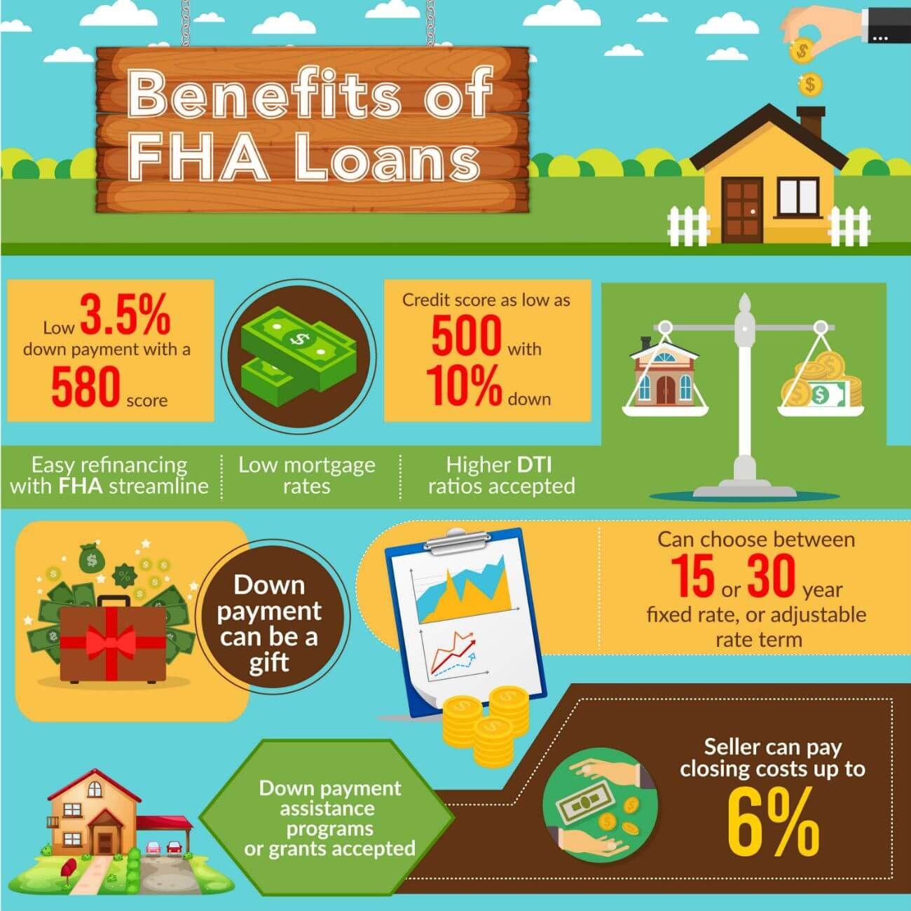 Fha Loan Guidelines How To Qualify For An Fha Loan