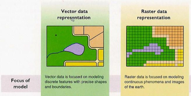 Vector and raster data gis geographic information systems vector and raster data gis geographic information systems pinterest gumiabroncs Gallery