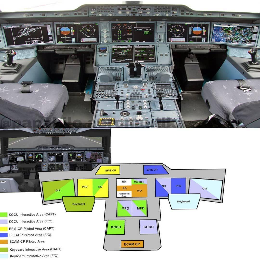 Electronics Flight Instrument System Efis Adalah Bagian Dari Sistem Navigasi Pesawat Yang Berfungsi Mendisplaykan Home Maintenance Home Repair Spring Home