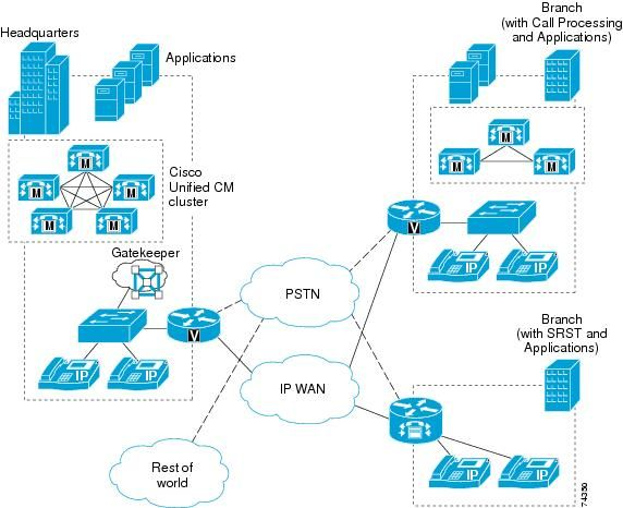 The Cisco Unified Communications System delivers fully