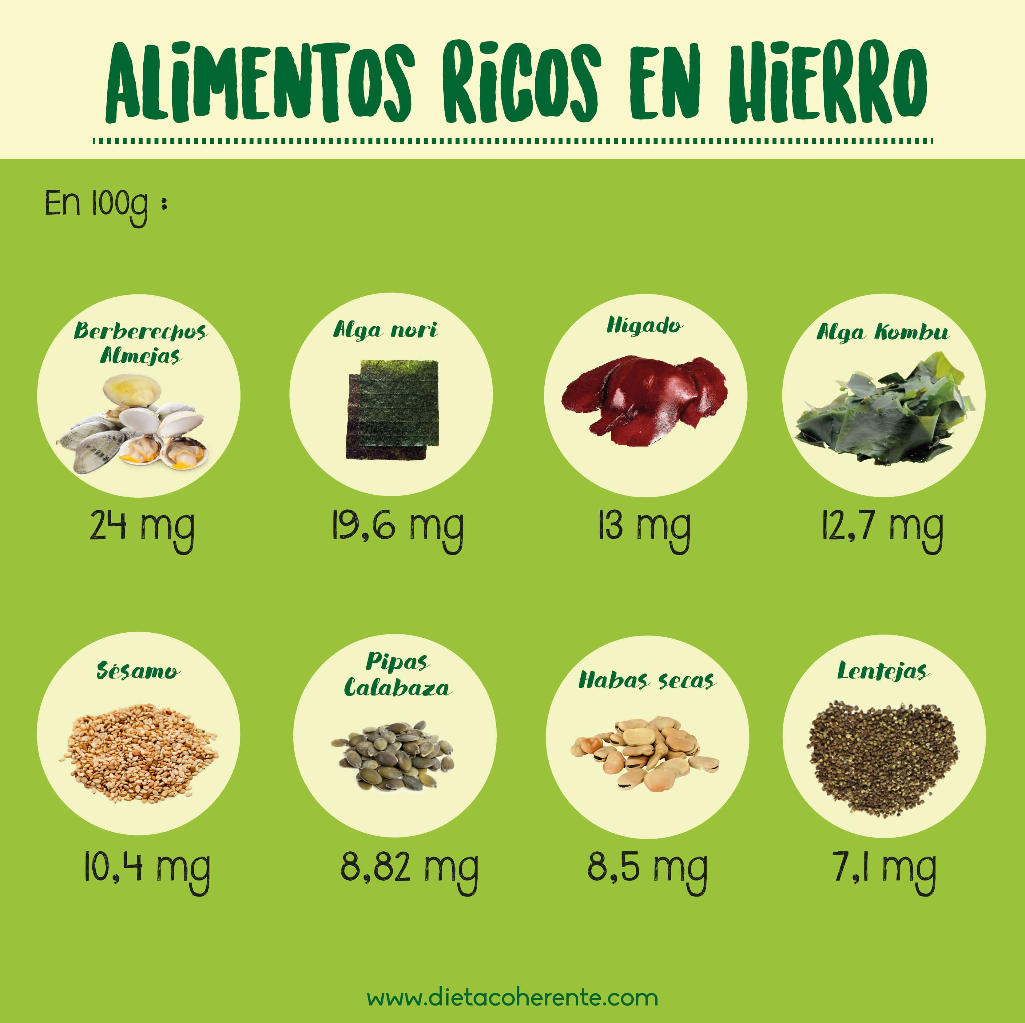 Dieta para aumentar hierro en sangre