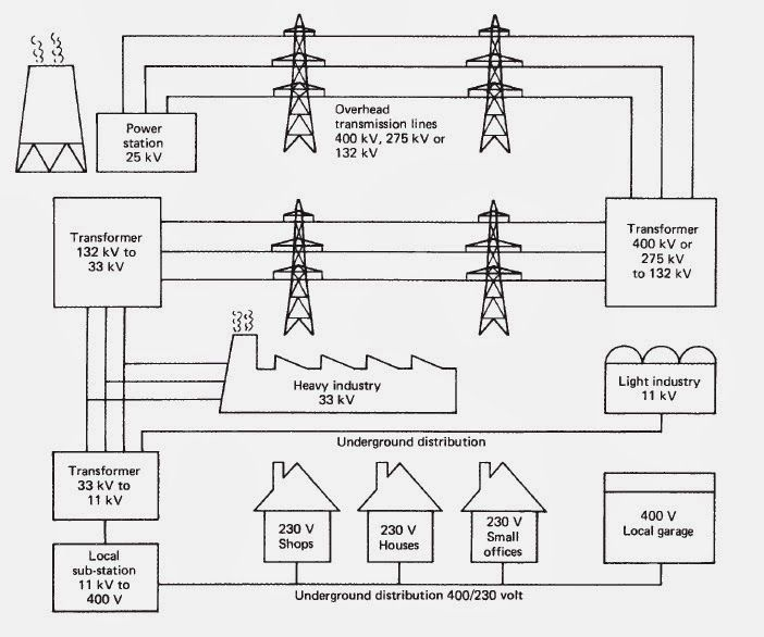 Simplified Diagram Of The Distribution Of Electricity From Power