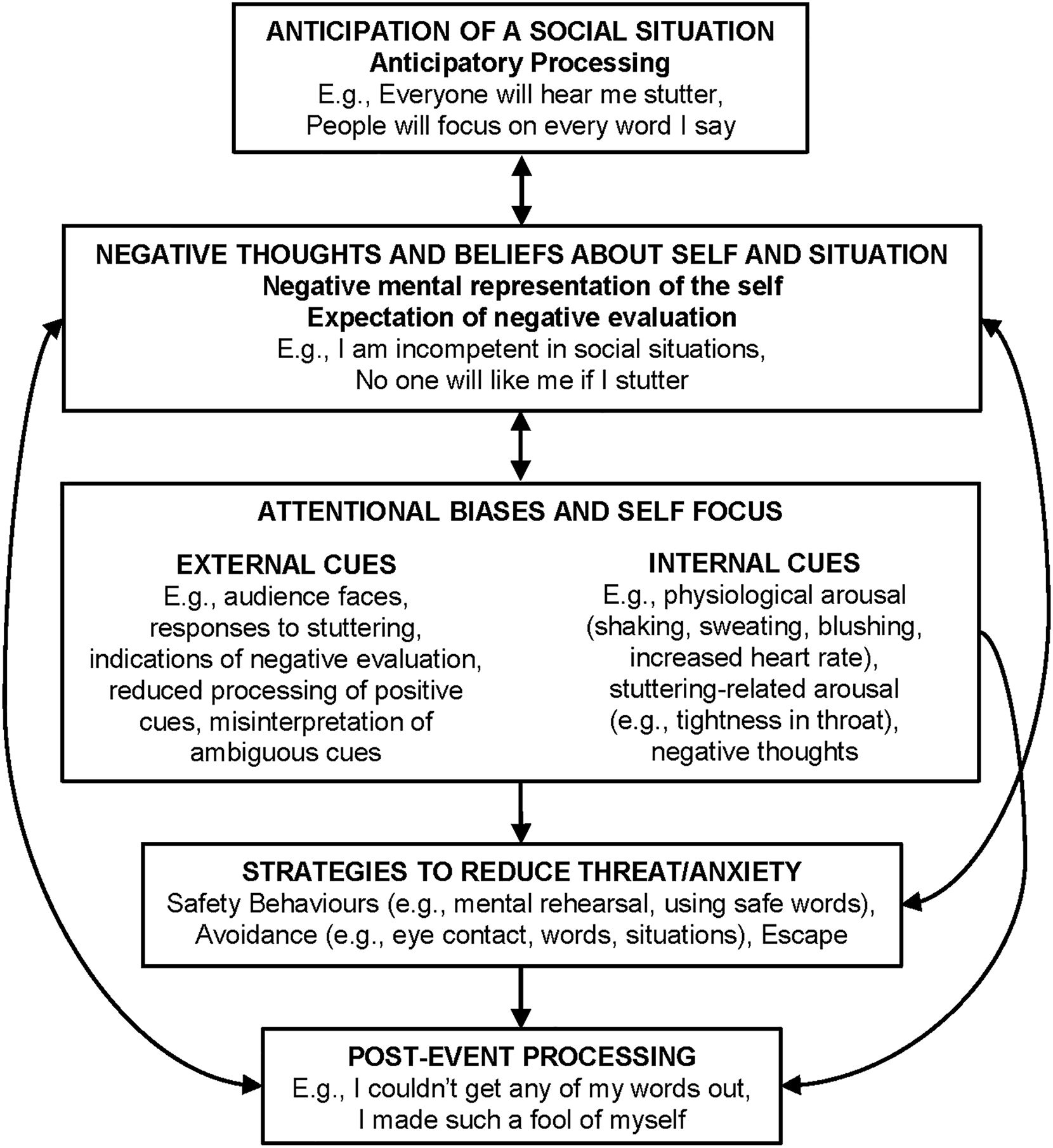 Maintenance Of Social Anxiety In Stuttering A Cognitive