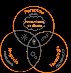 <span><h1>Design Thinking</h1><br><h3>Pensamiento de Diseño</h3> </span>
