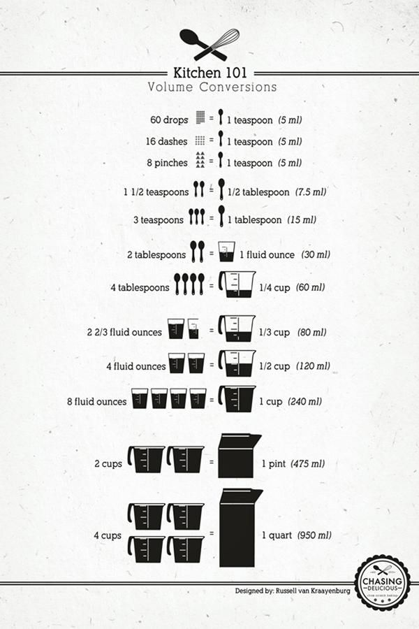 Measurement Cheat Sheet I Need To Post One Of These In My Kitchen