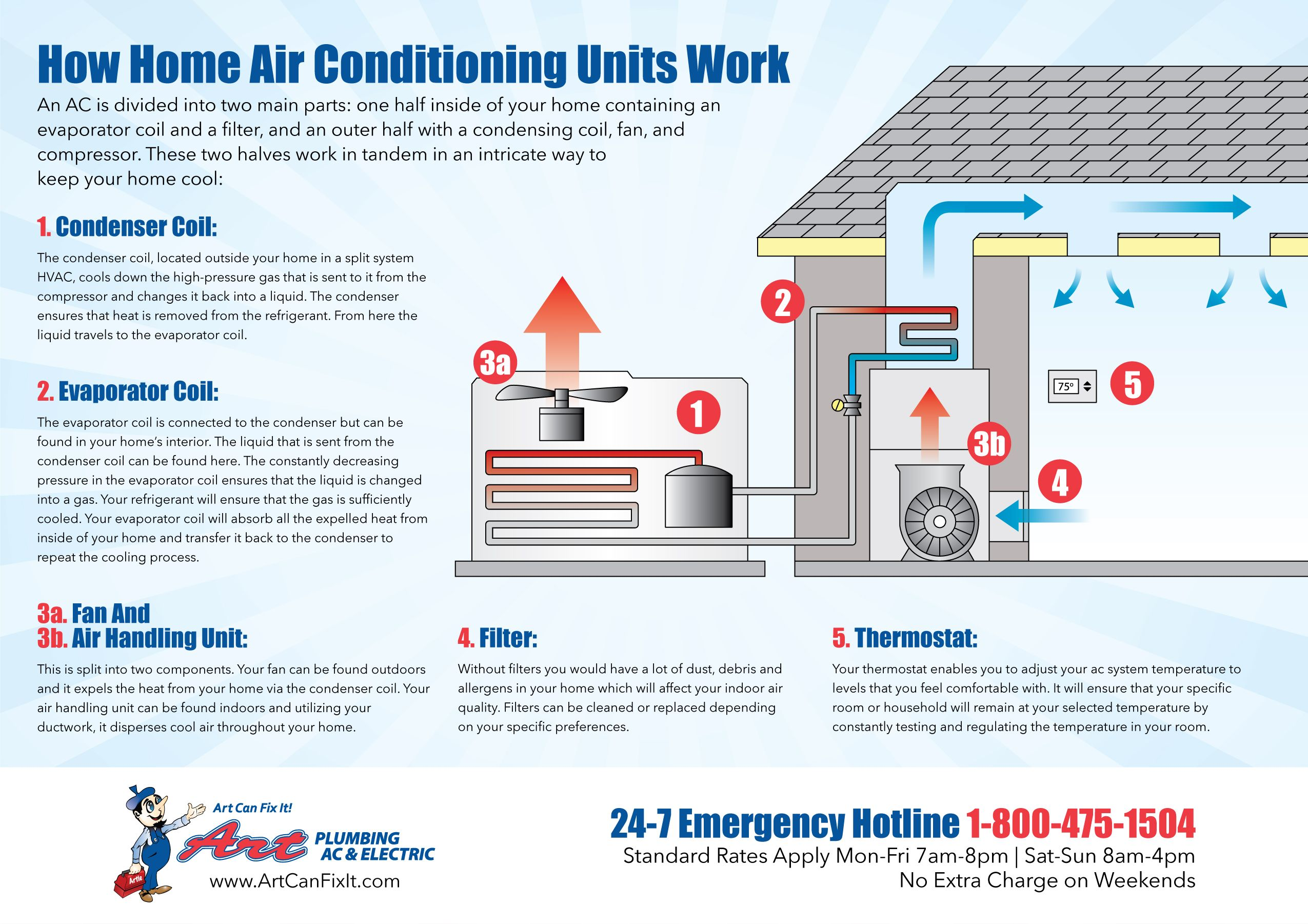 How Home Air Conditioning Units Work Air conditioning