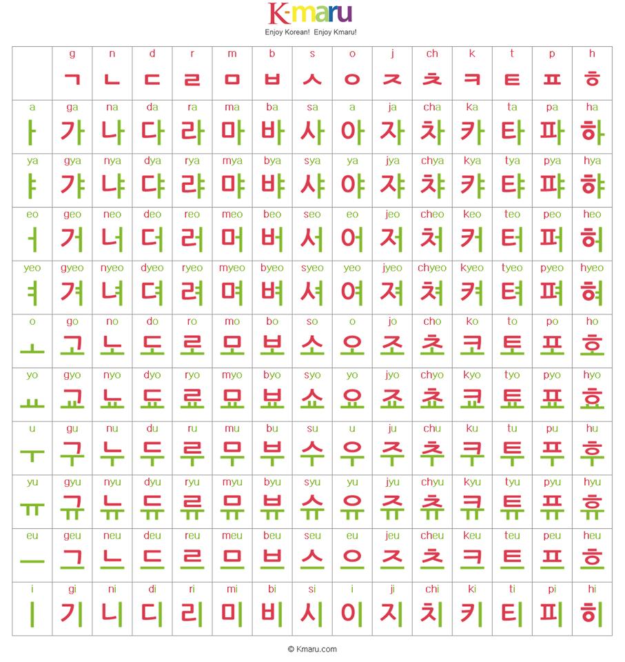 K-maru Korean Alphabet (Hangul).  Materi bahasa, Belajar, Kosakata