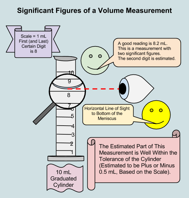 Precision Of A Measurement And Significant Figures Chemistry Lessons Science Lessons Science Skills