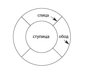 Что такое колесо осознавания