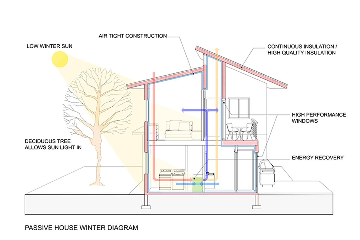 21 Ideas For Sustainable House Design Fontan Architecture Passive House Design Sustainable House Design Passive House