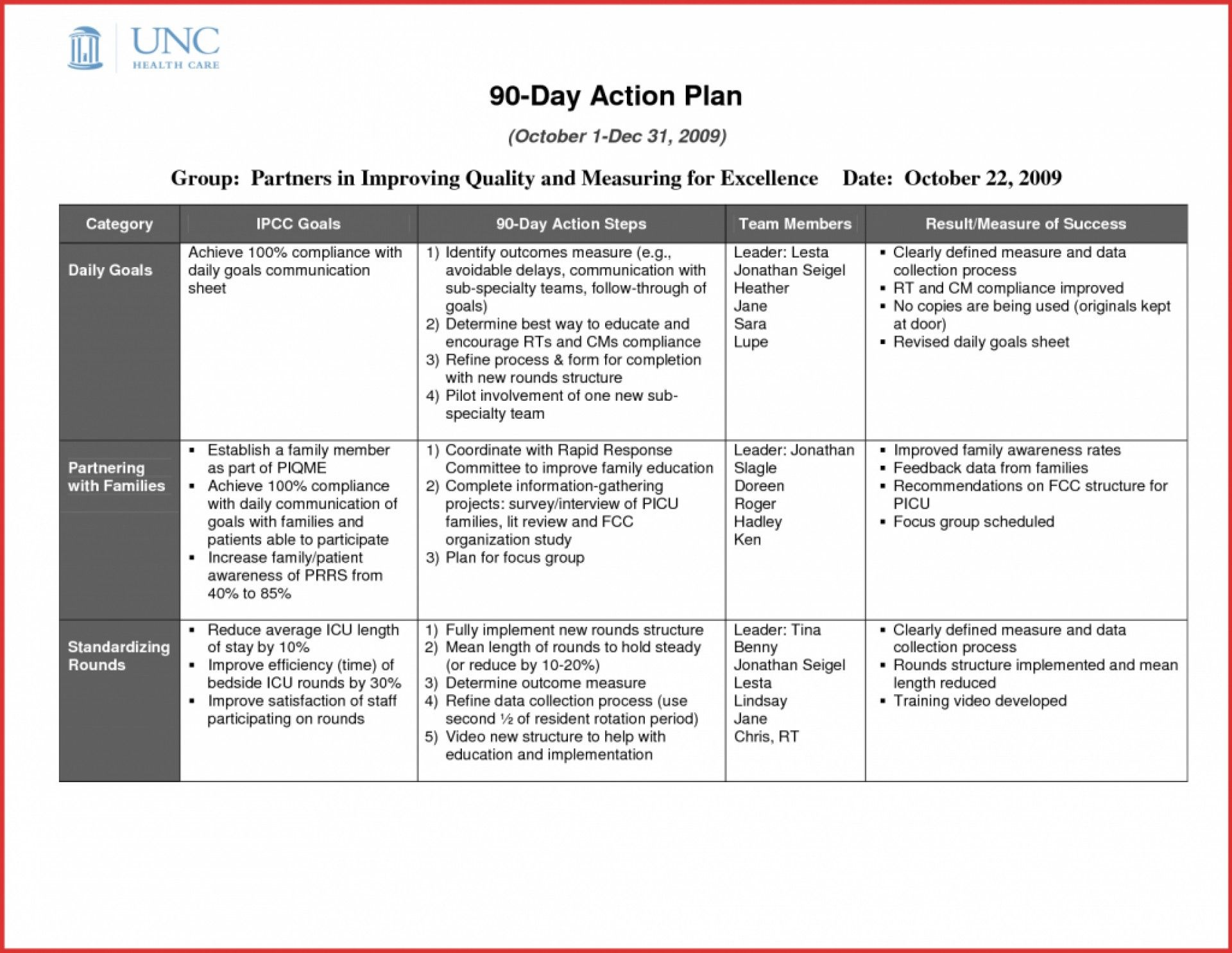 The Excellent 016 Day Action Plan For Sales Manager Business Medical In Business Plan To Increase Sales 90 Day Plan Action Plan Template Business Plan Template Sales manager business plan template