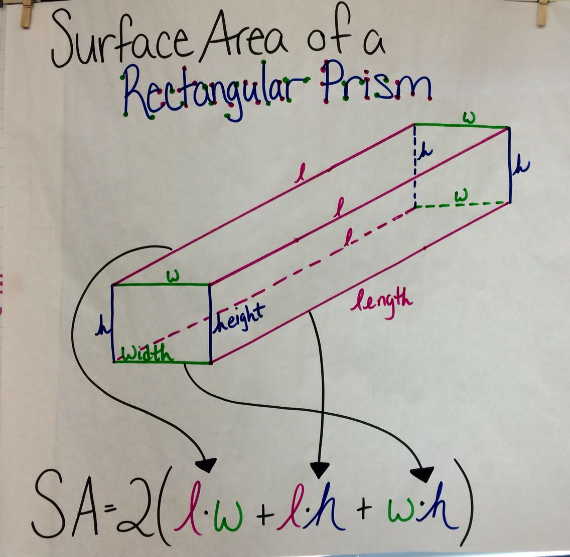 Surface Area Of A Rectangular Prism Anchor Chart