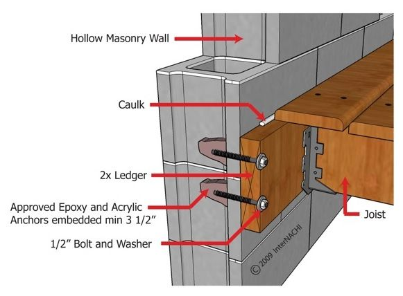 Ledger Board Attached To Hollow Masonry Wall Patios