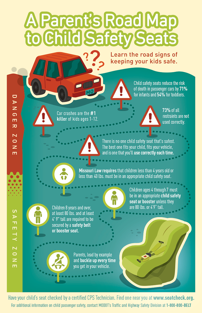 A Parents Road Map To Child Passenger Safety Infographic Florida Moms Visit Healthystartncforg See About Our Free Pregnancy And Family Services