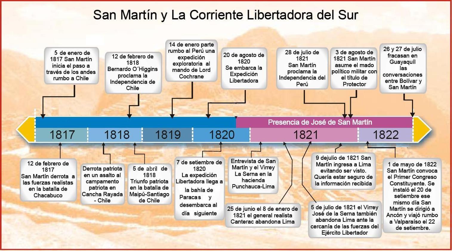 San Martín y la corriente libertadora del sur | José Francisco de ...