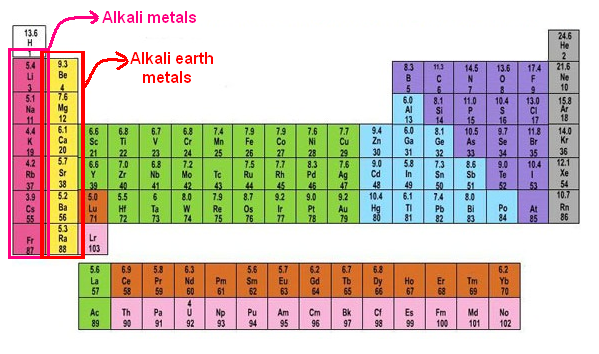 The alkaline earth metals general chemistry pinterest the alkaline earth metals urtaz Images