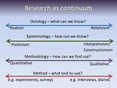 Research Methods Qualitative Research Methods Research Methods