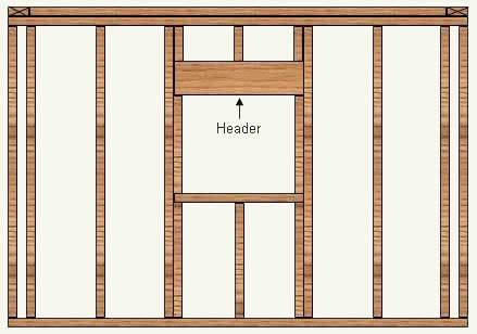 Window Door Opening In Stud Wall   Method Of Construction