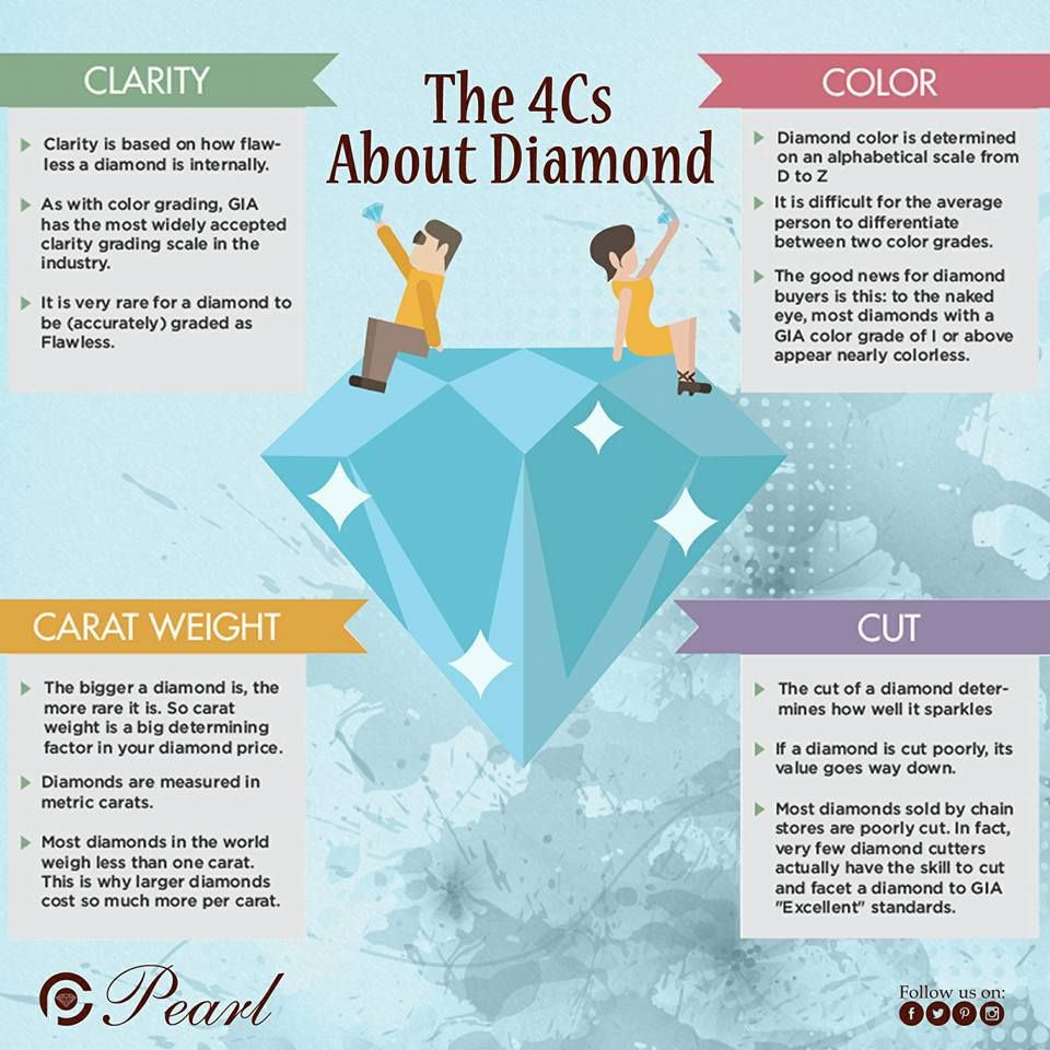 e76633ae782 THE 4 C S OF DIAMONDS