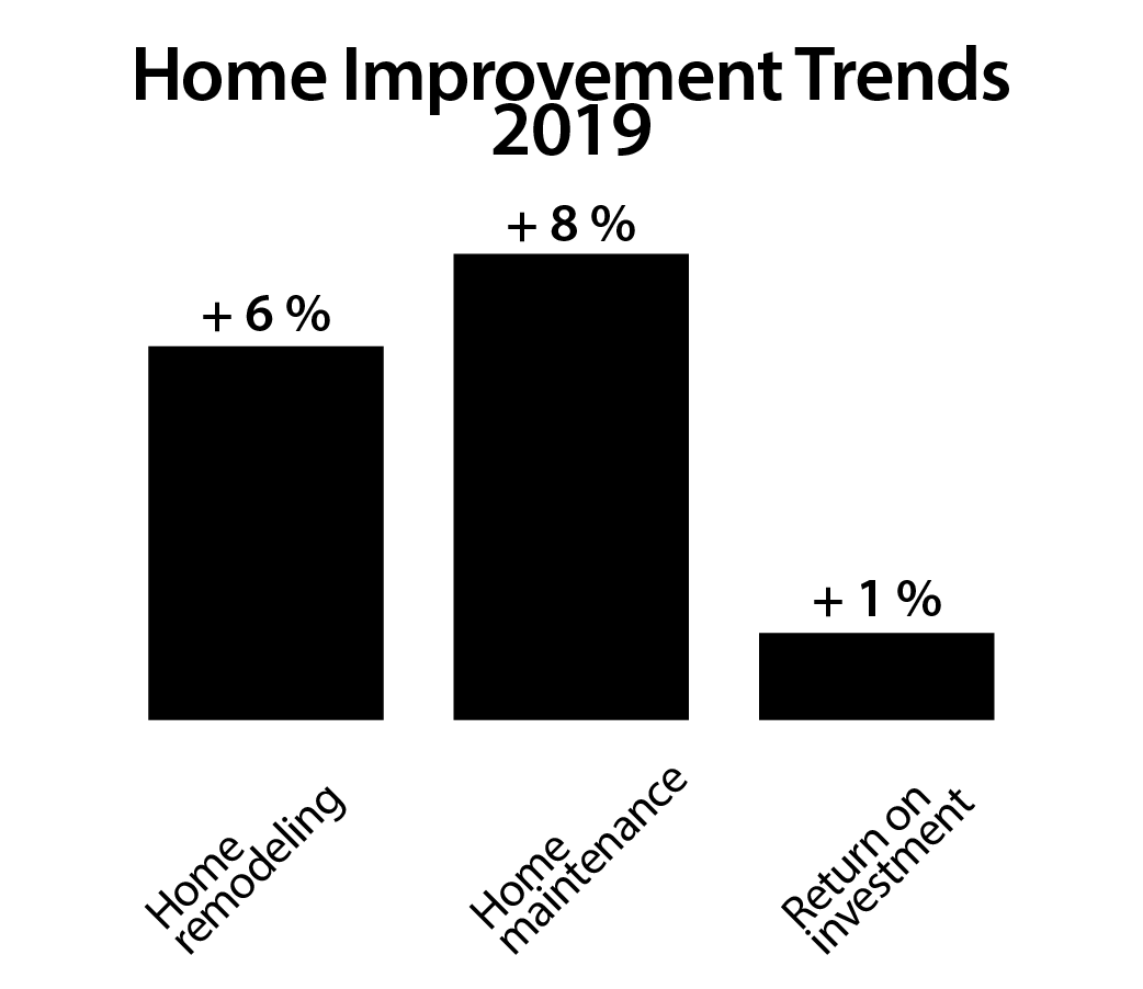 Home Renovation And Home Improvement Investments Are