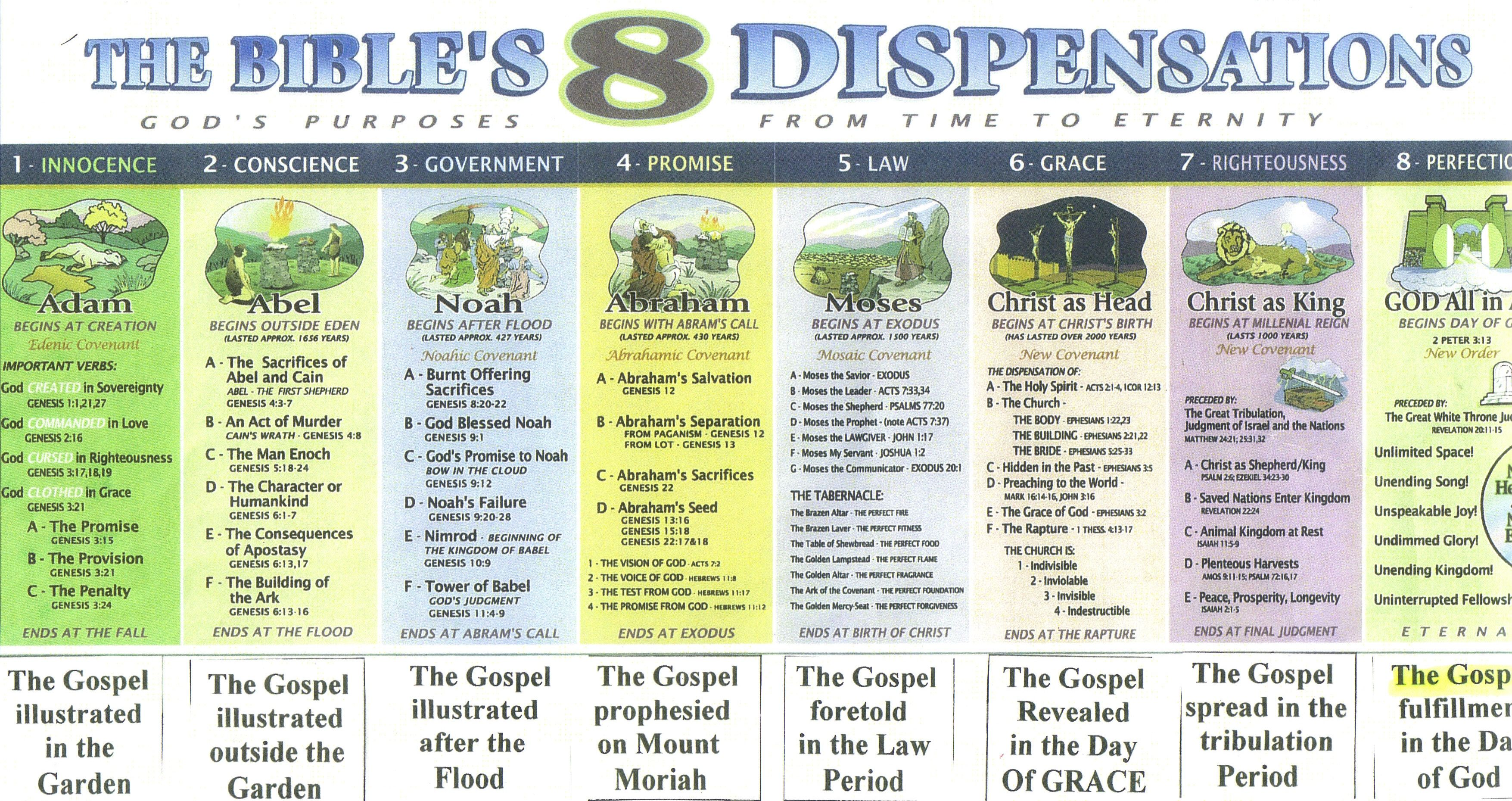 What are the seven dispensations? - Bible Questions Answered