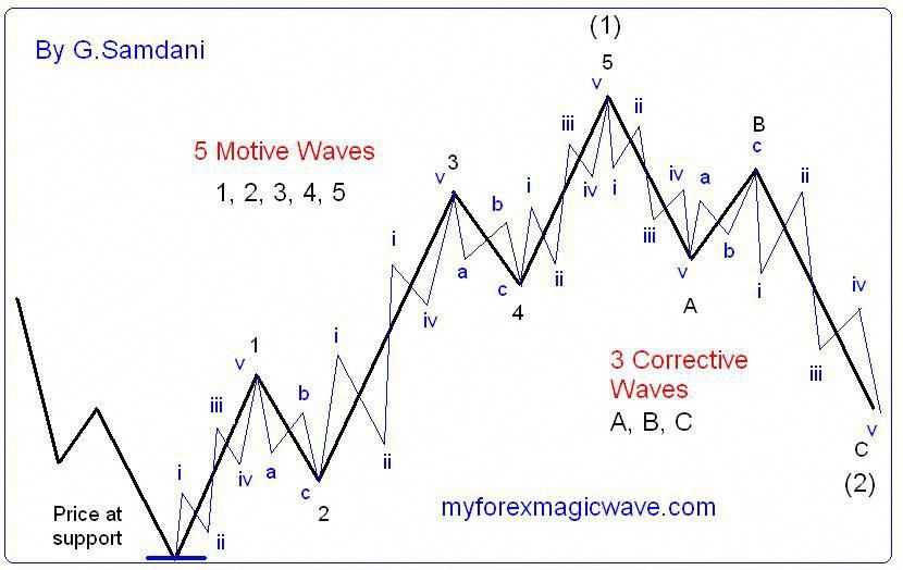 Read About Elliott Wave Trading Elliottwavetheory Stock Options Trading Wave Theory Trading Charts