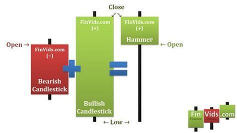 Bullish candlestick pattern in forex chart