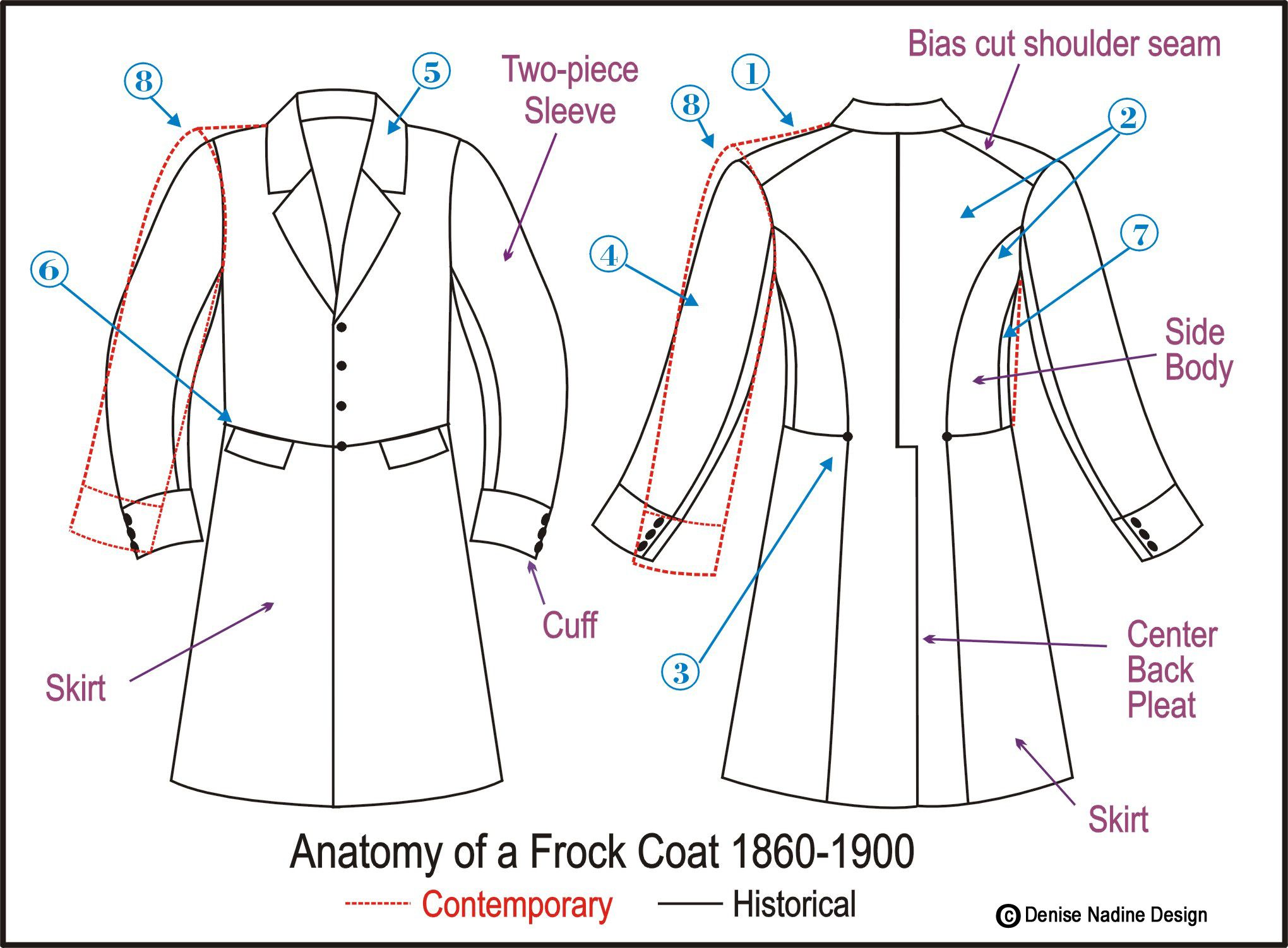19th Century Frock Coats Anatomy of a Frock Coat 1860-1890 1. In a ...