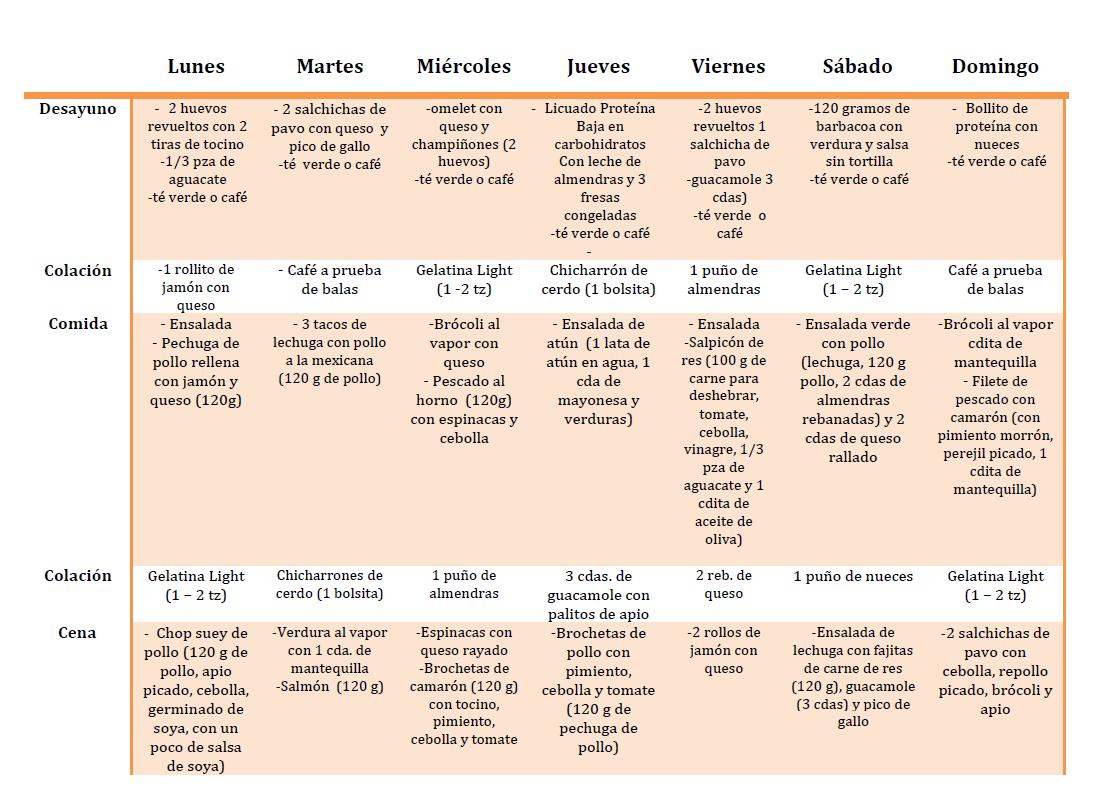 Dieta cetogenica plan de 30 dias