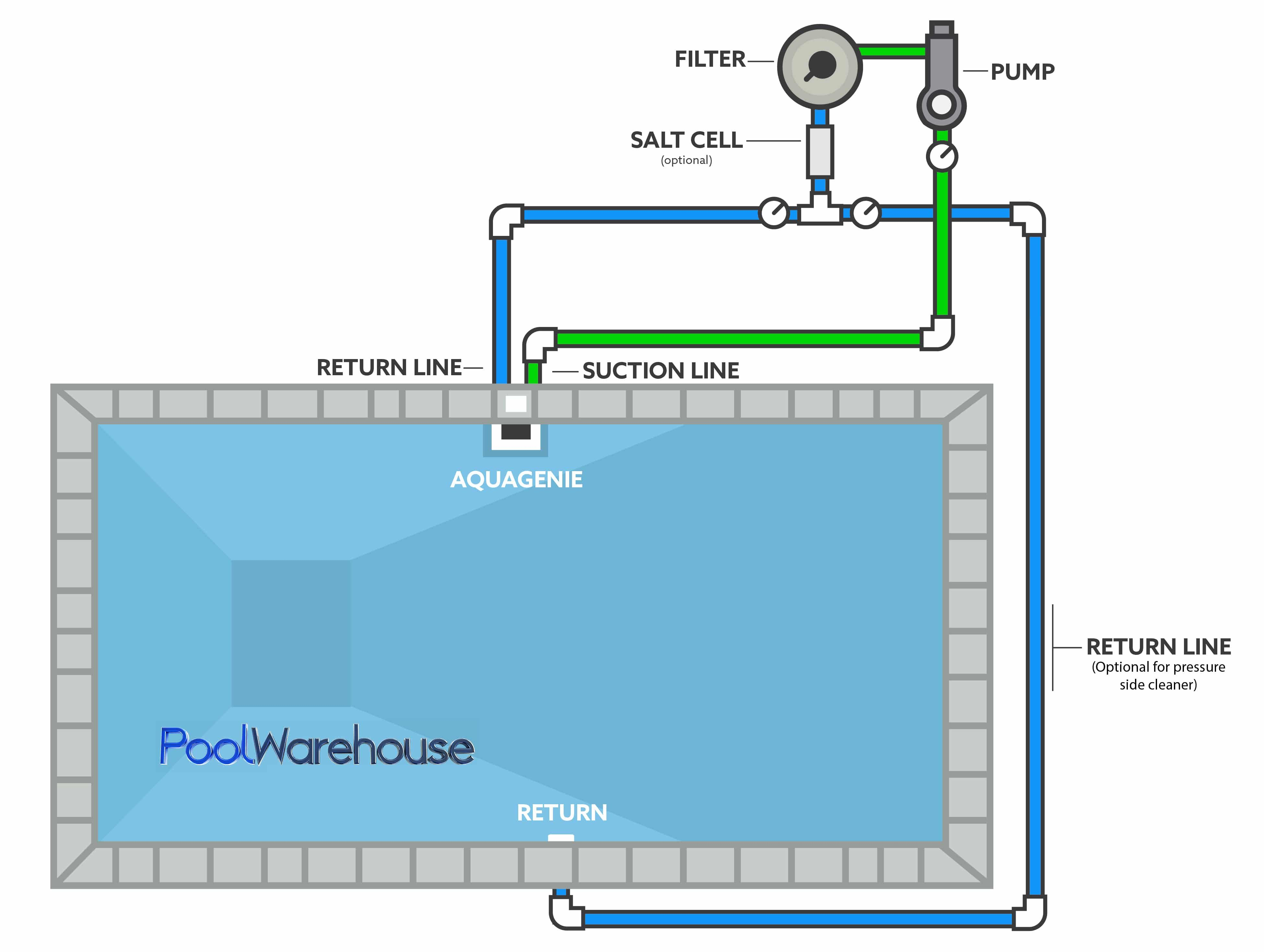 Swimming Pool Plumbing Diagrams Inground Pool Kit Plumbing Layouts Pool Plumbing Swimming Pool Plumbing Diy Swimming Pool