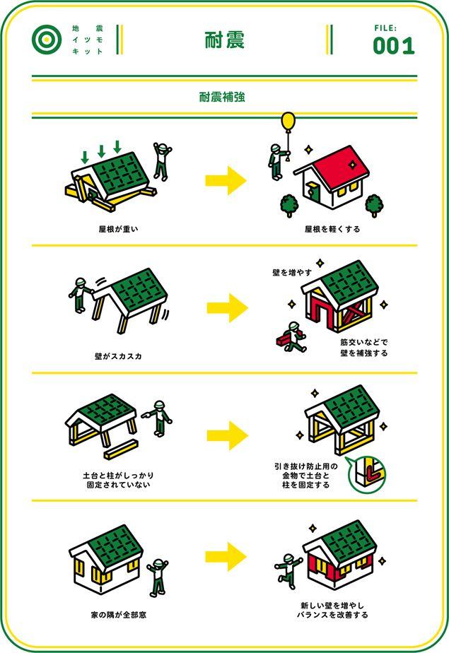 Itsumo Kit By Bunpei インフォグラフィック 看板イラスト