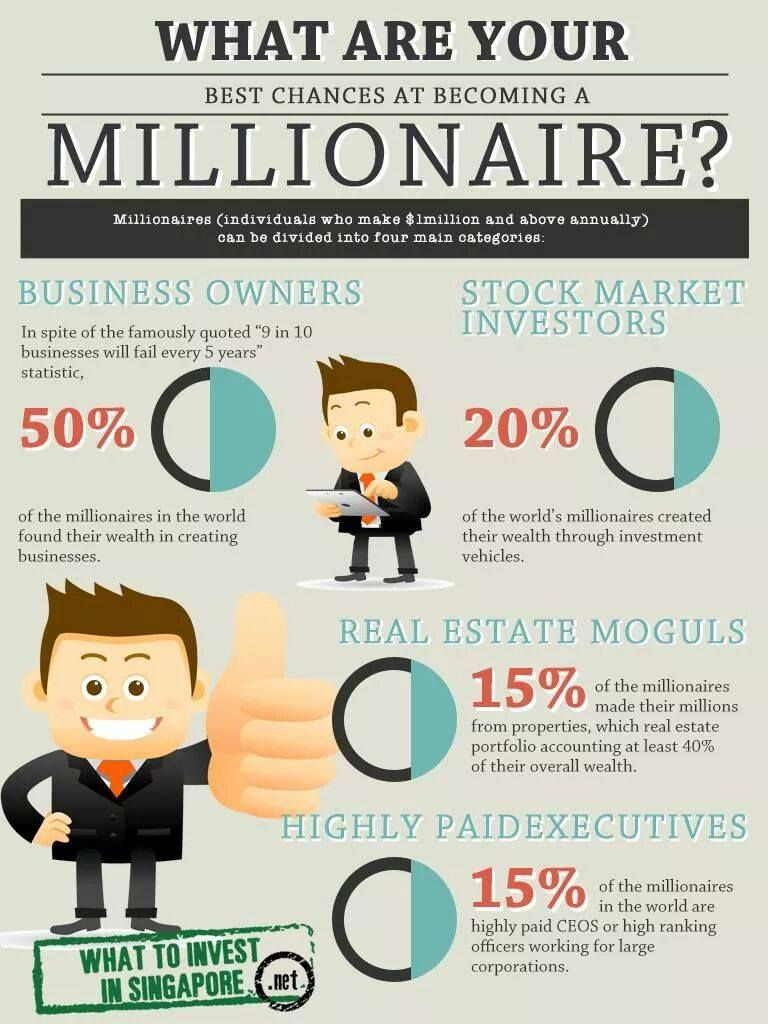 Image result for how to become a millionaire
