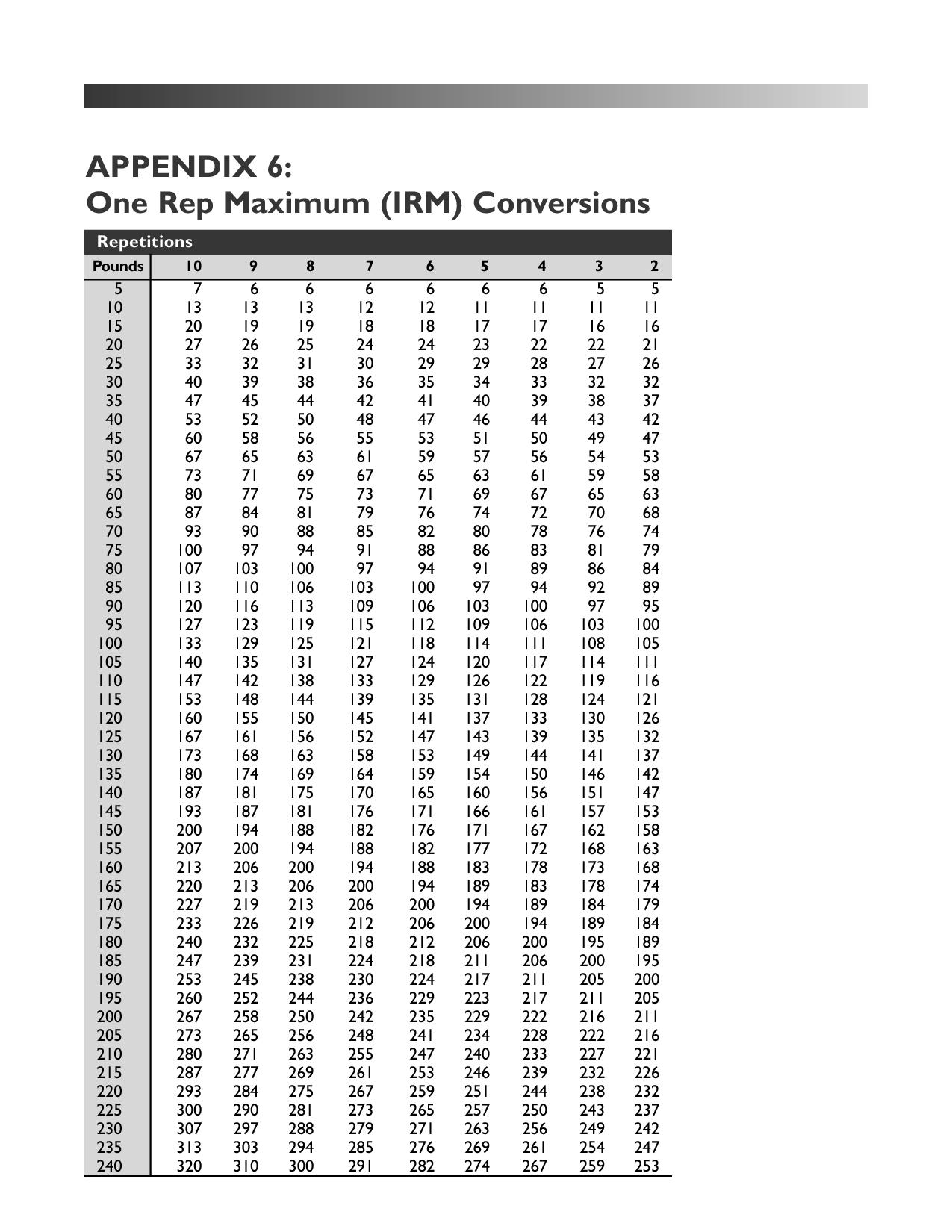 Download One Rep Max Conversion Chart Conversion Chart Chart Pdf