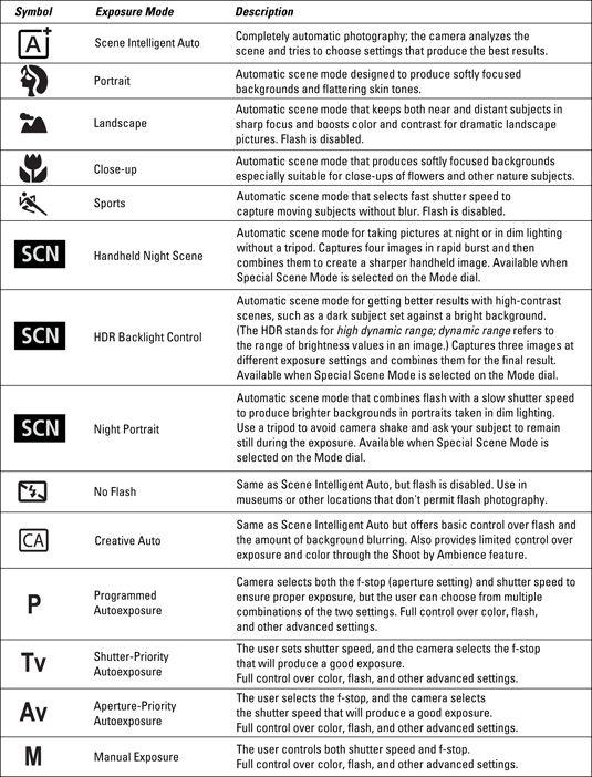Canon t5i cheat sheet | The Photo Factor | Photography camera