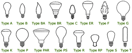 Elegant Learn About All The Different Types Of Light Bulbs Available, And What To  Look For During Your Next Purchase. Photo Gallery