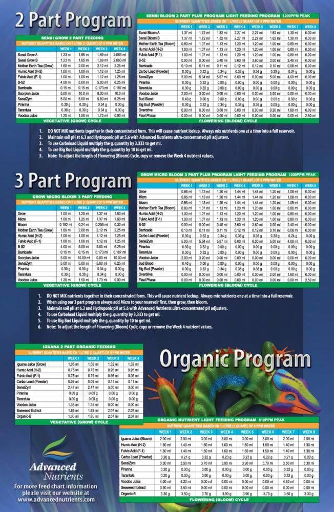 Advanced Nutrients Feeding Chart : advanced, nutrients, feeding, chart, Https://www.facebook.com/pages/Hydro-Ponics-of-Lehigh-Valley/597971890219150, Organic, Chart!, Chart,, Feeding,, Nutrient
