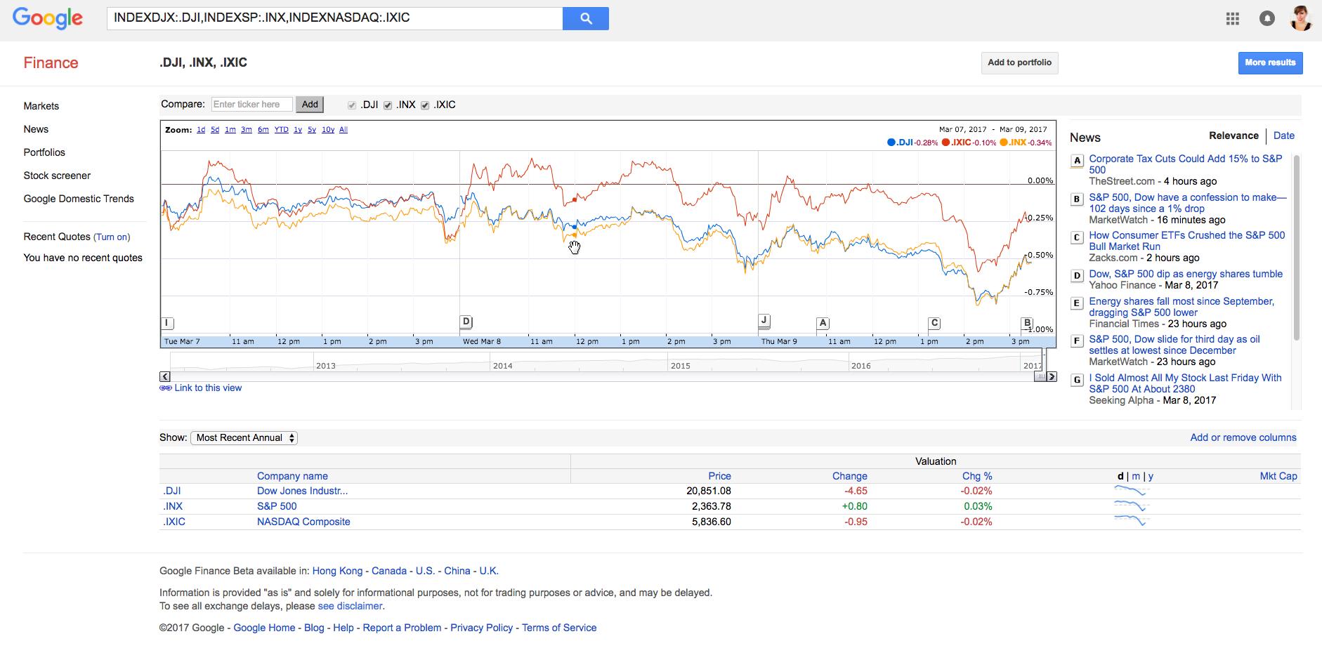 Google Finance Stock Market Quotes Google Finance Httpswww.googlefinance  Analytics  Data