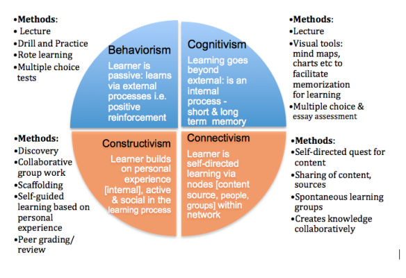 Instructional Design Learning Theory Instructional Design Adult Learning Theory