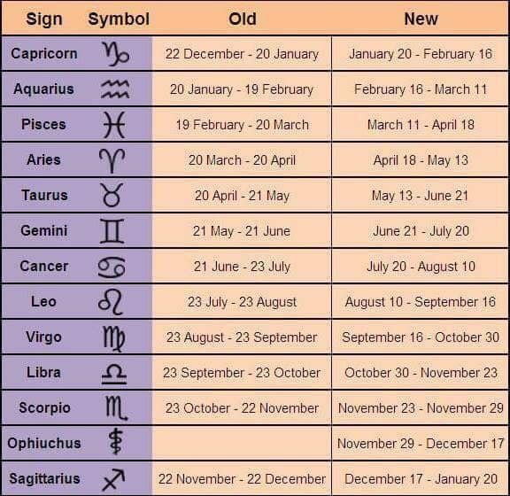 new dates astrological signs
