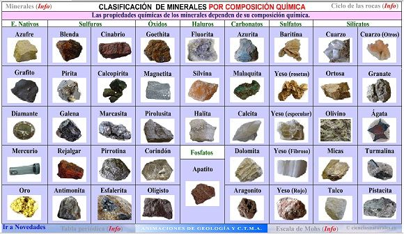 Cladificacion Minerales Por Composicion Jpg 580 336 Stone Rocks Reading Strategies Fruit