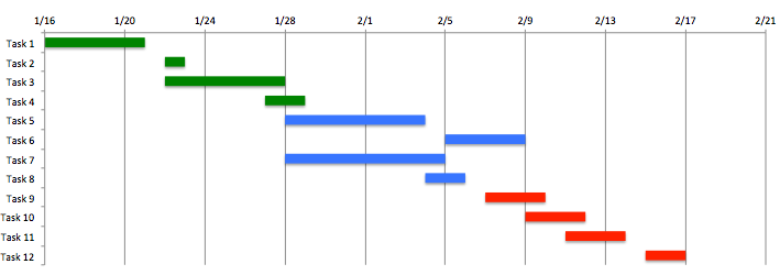 Project Timeline In Excel  Project Management