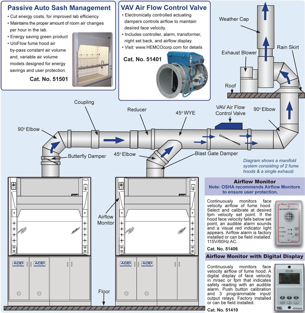 medium resolution of laboratory exhaust fan wiring diagram wiring library rh 5 budoshop4you de kitchen exhaust fan wiring diagram