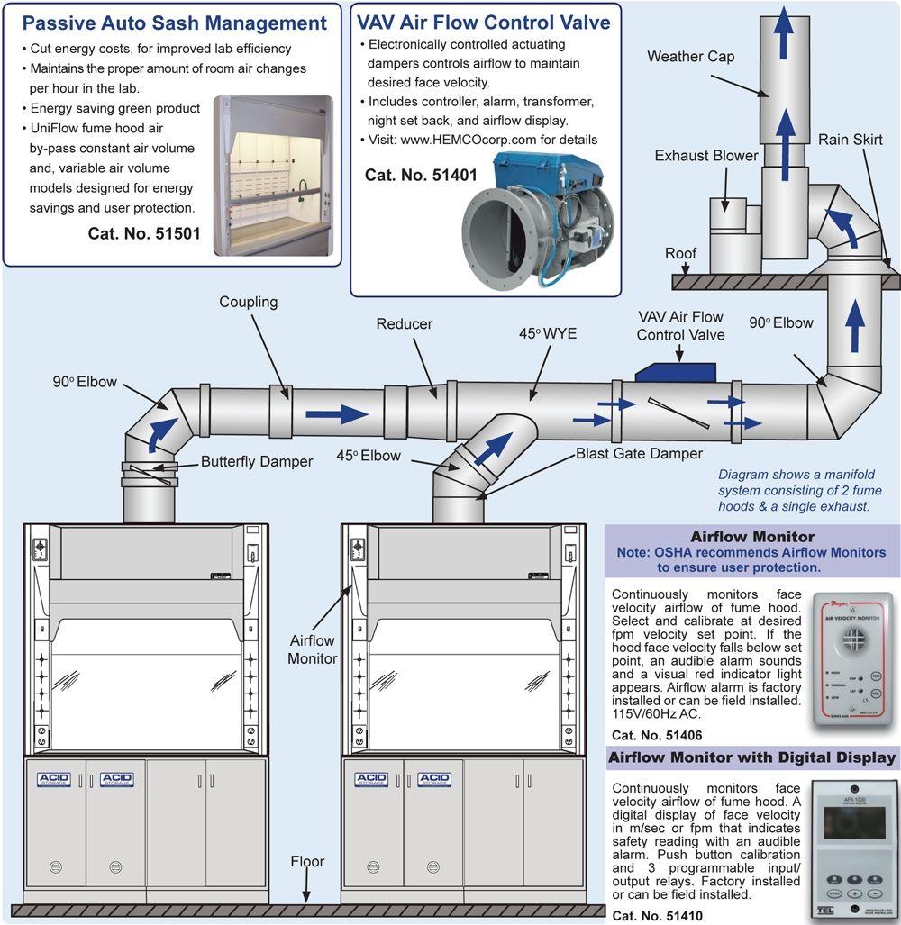 Laboratory Fume Hood Exhaust Fans