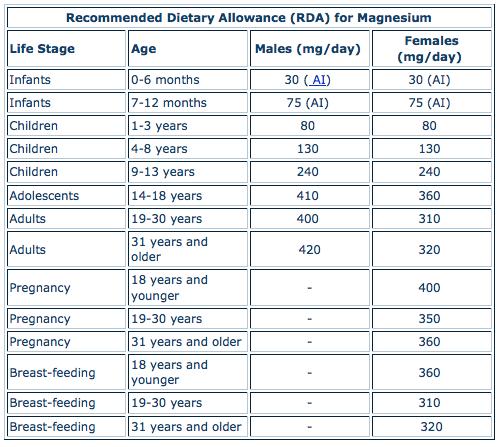 magnesium rda chart http://prenatalvitaminsana/ | nutrition, Human Body