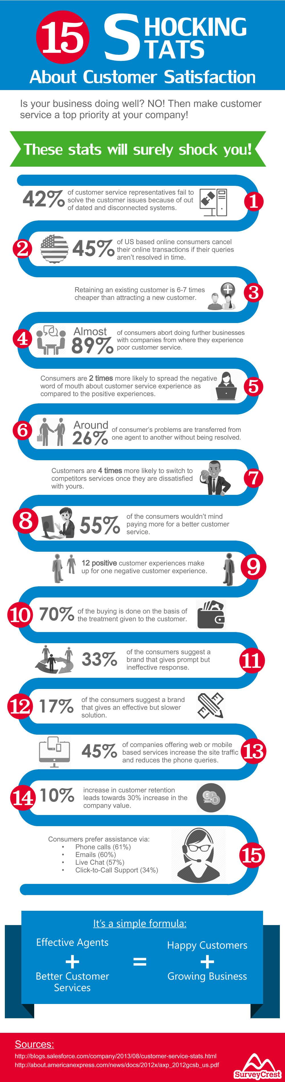 pin by marina on customer service infographics